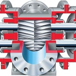 Gearex Double Helical, Timed Rotary Gear Pump